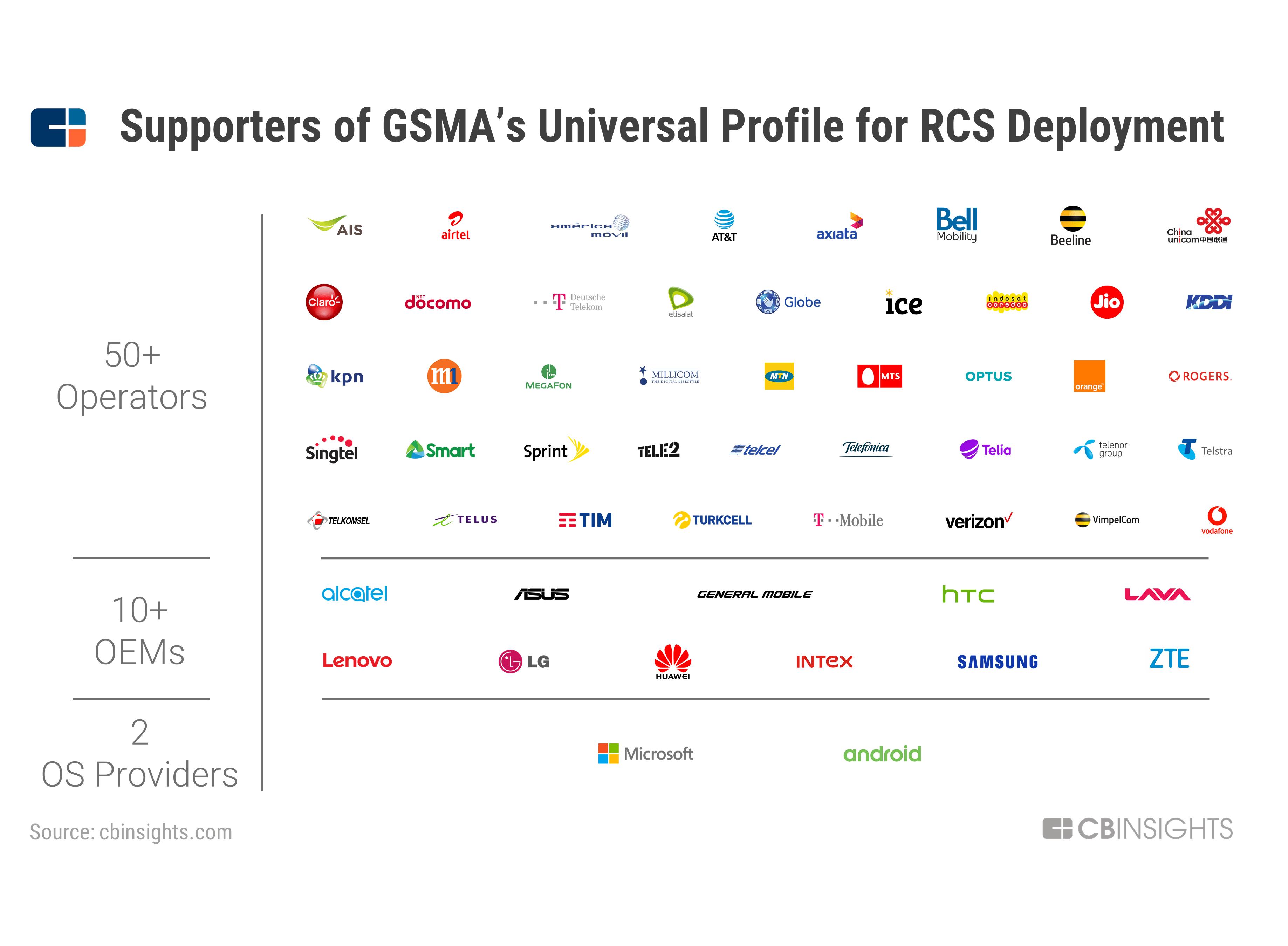 Rich Communication Services (RCS): The Next-Gen