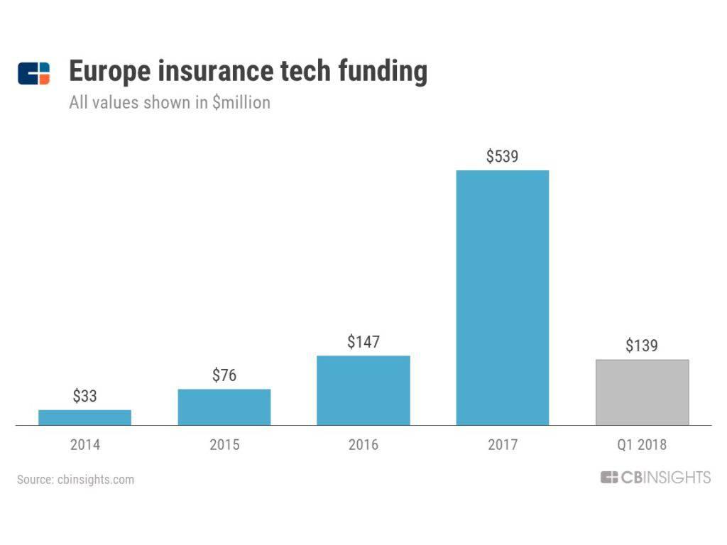 europeinsurancetech