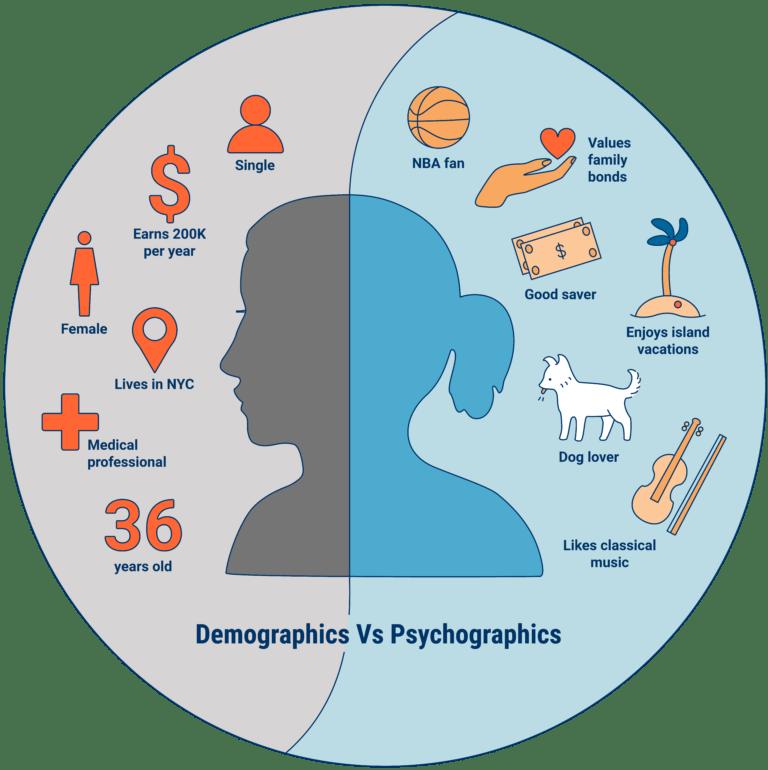 psychographics vs. demographics