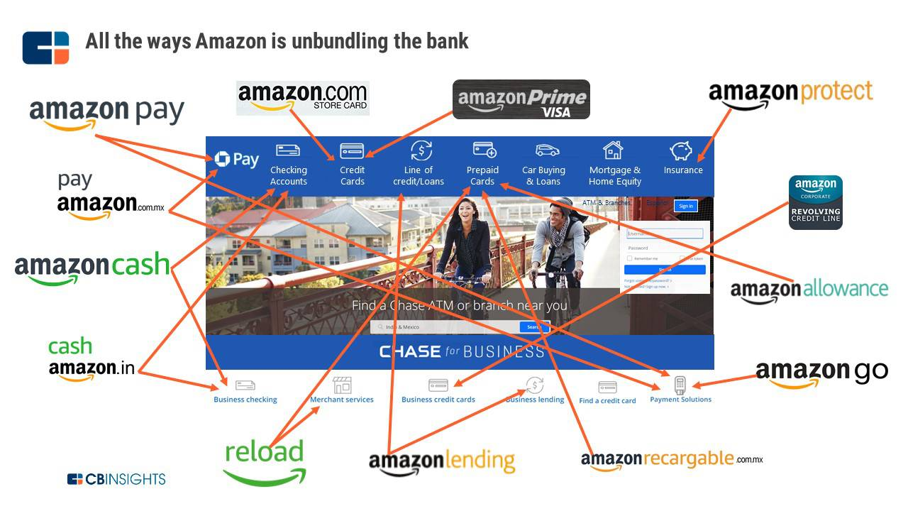 https://s3.amazonaws.com/cbi-research-portal-uploads/2018/06/12135627/Bank-of-Amazon-unbundling-financial-services.jpg
