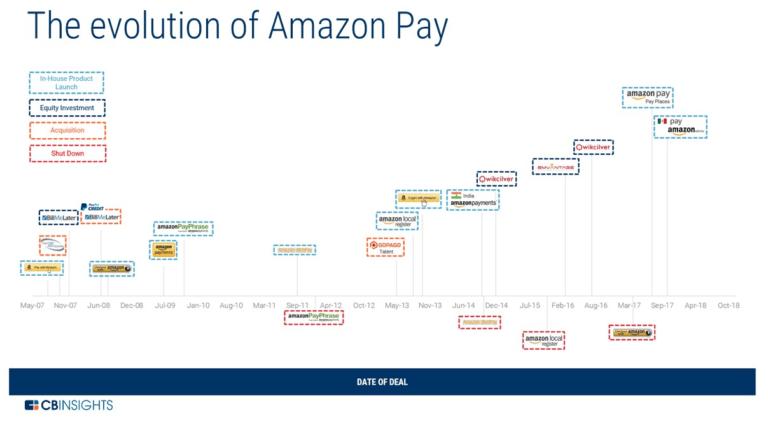 El inagotable imperio de Amazon
