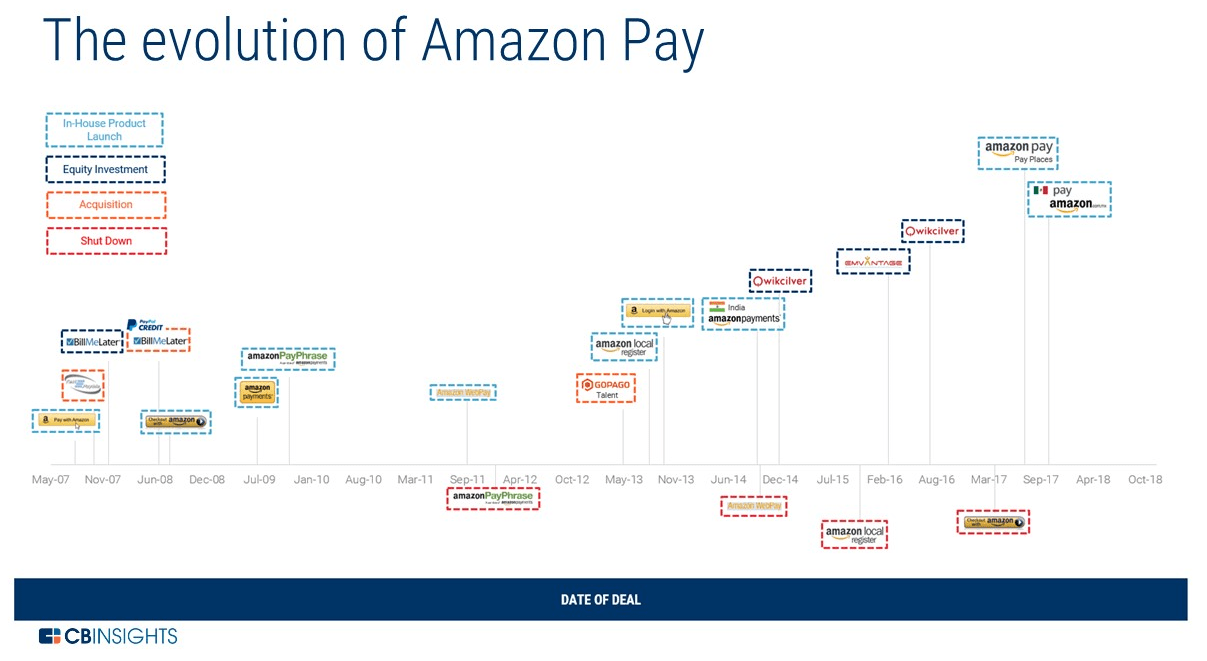 https://s3.amazonaws.com/cbi-research-portal-uploads/2018/06/15120311/amazon-pay-timeline.png