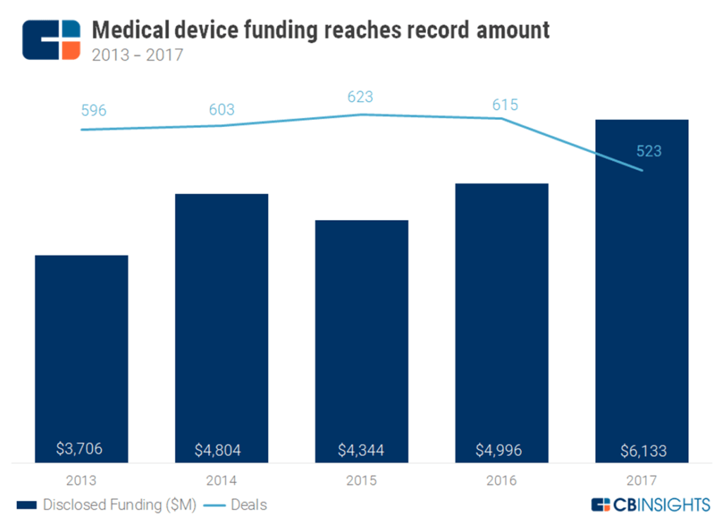 Here's Where The Biggest Med Device Players Are Investing. Business Loyalty Programs Locksmith Linden Nj. Symantec Cloud Security Movable Storage Racks. Ucla Admissions Requirements Que Es Ms Dos. Is Honey Good For Allergies School Bake Sale