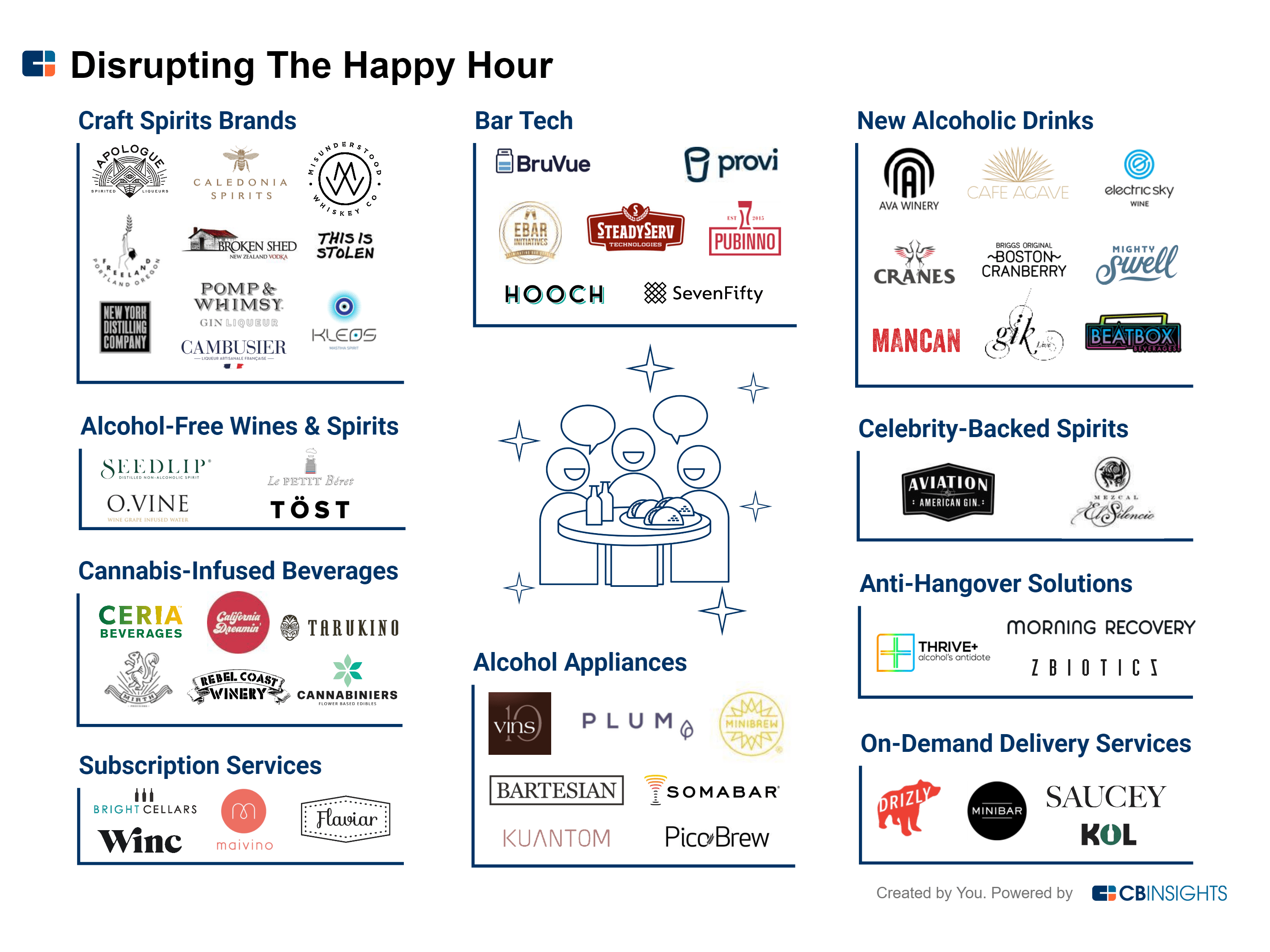 55+ Startups Using Tech To Design Your Best Happy Hour on france climate, france beaches, france major industries,
