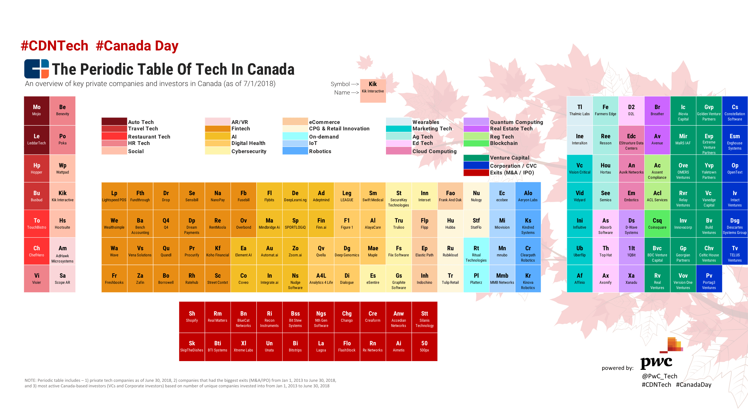 The Periodic Table Of Tech In Canada