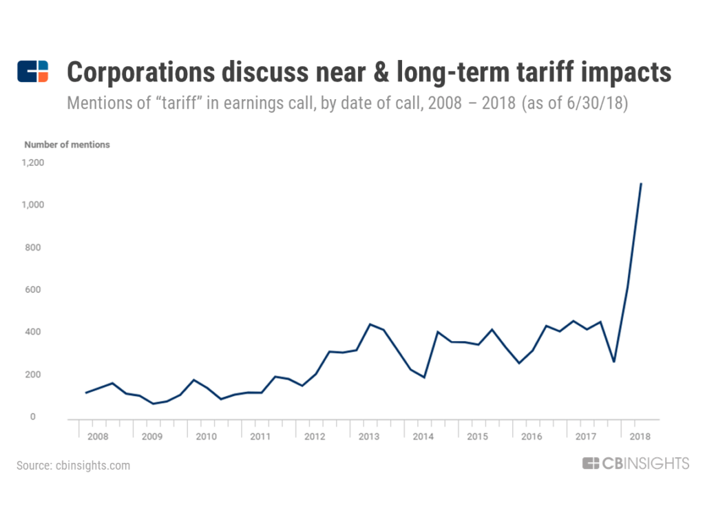 eceaf5b0fc7 Trade War Winners & Losers: CEOs And Investors Sound Off On Tariffs