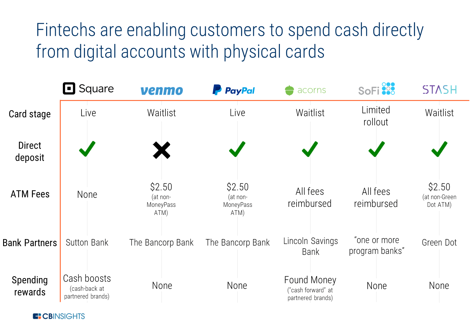 Whats The Purpose Of Balancing Or Monitoring Your Checking Account >> Banks On Notice Fintechs Are Coming For Checking Accounts Debit Cards