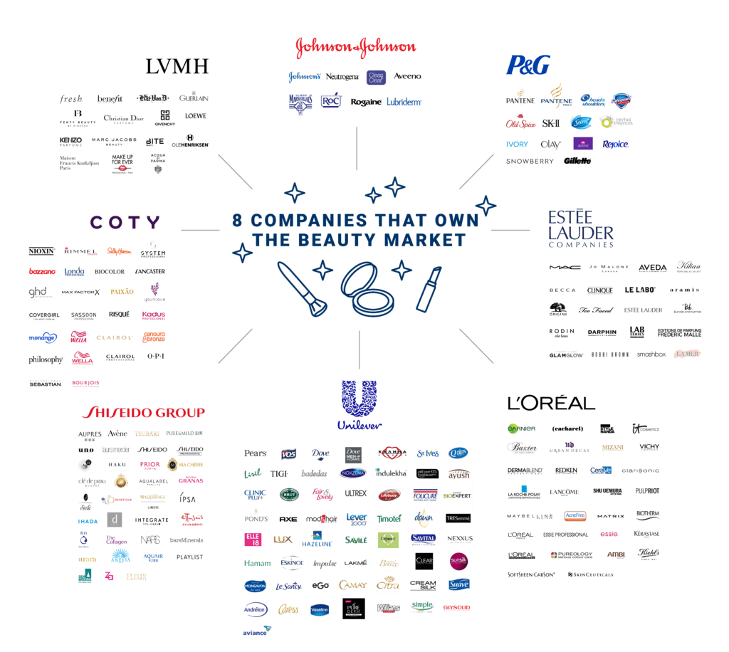 8 Companies That Own The Beauty Aisle