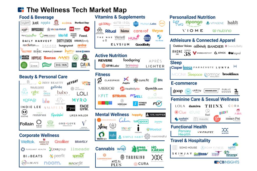 应对变革,请收好这份150多家健康管理创业公司图谱