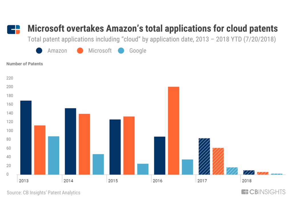 Cloud Wars: How The Rivalry Between Amazon, Microsoft, and Google