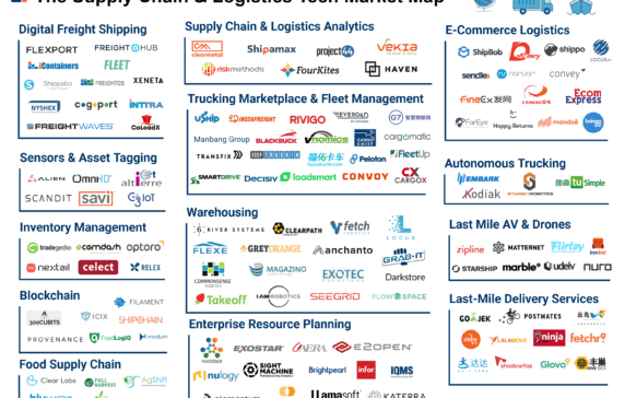 125+ Startups Digitizing Supply Chain & Logistics