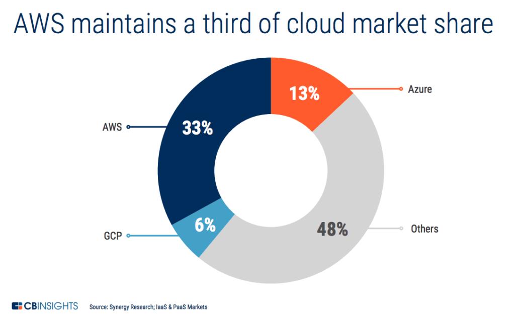 Cloud Wars: The Race Between Google, Microsoft, And Amazon