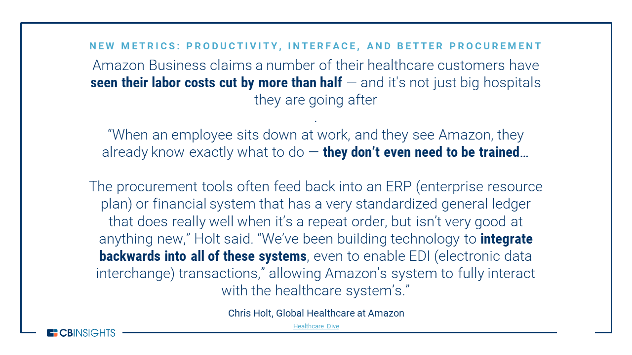 Amazon In Healthcare: The E-Commerce Giant's Strategy For A $3