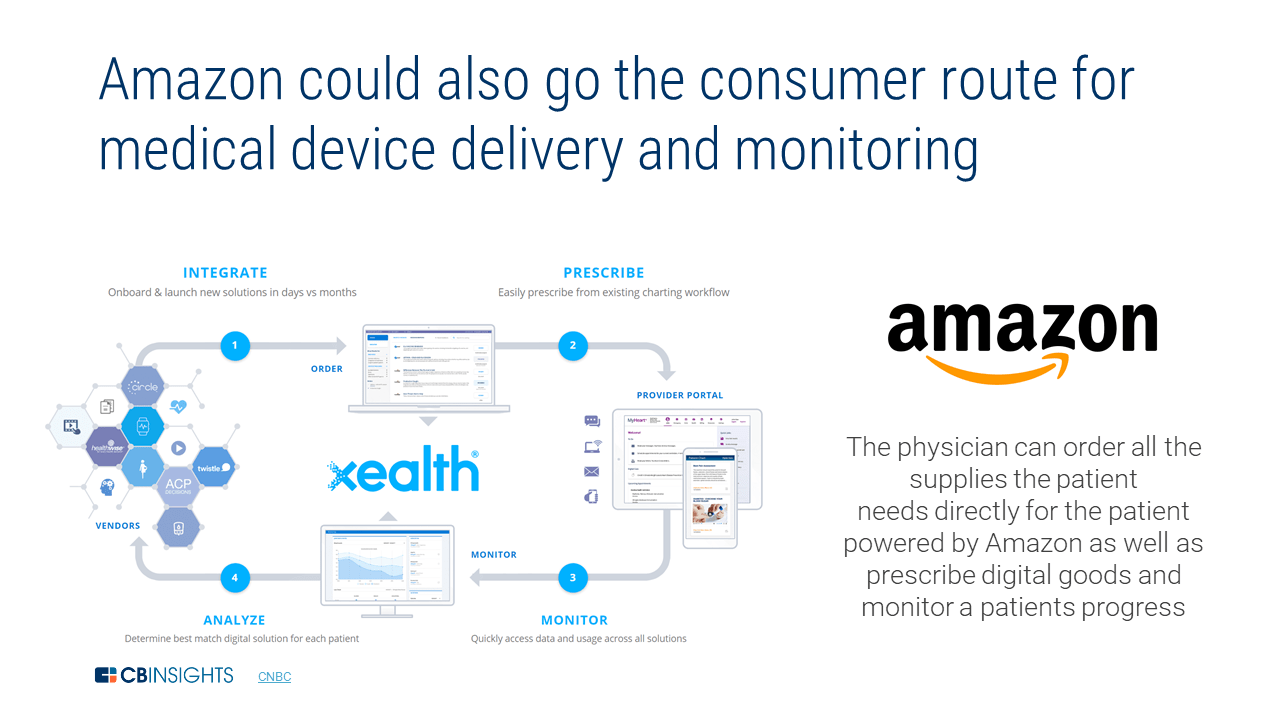 Amazon In Healthcare: The E-Commerce Giant's Strategy For A