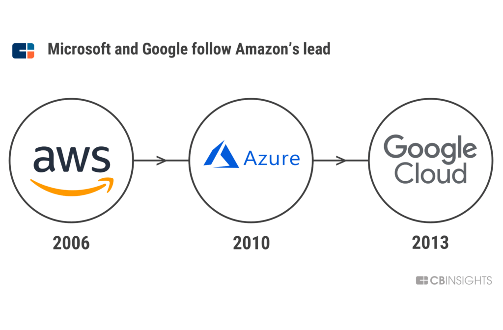 Cloud Wars: How The Rivalry Between Amazon, Microsoft, and