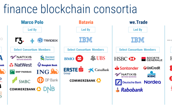 how banks are teaming up to bring blockchain to trade finance