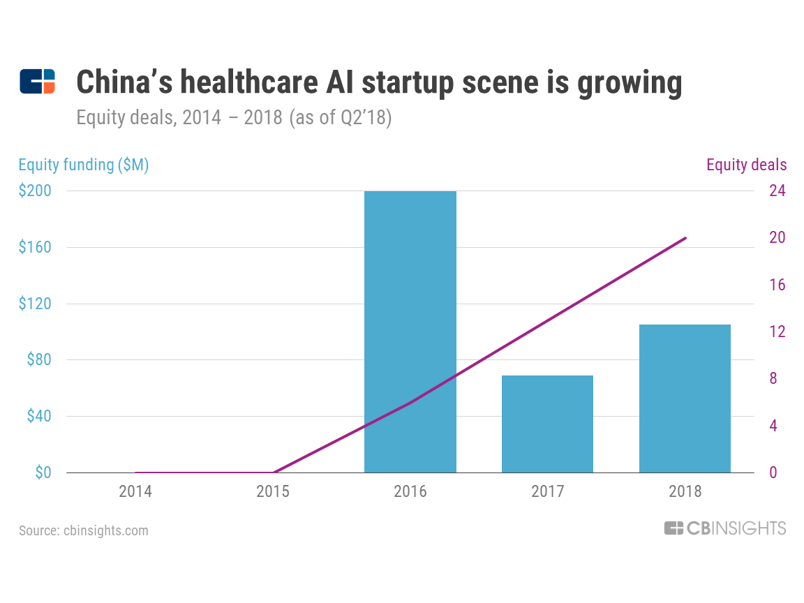 The AI Industry Series: Top Healthcare AI Trends To Watch