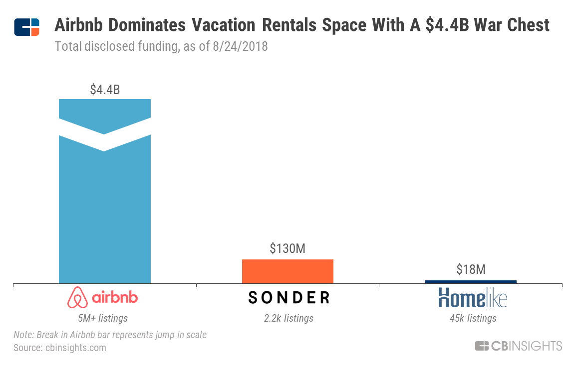 Rent Race: Can Startups Take On Airbnb In The Already Crowded