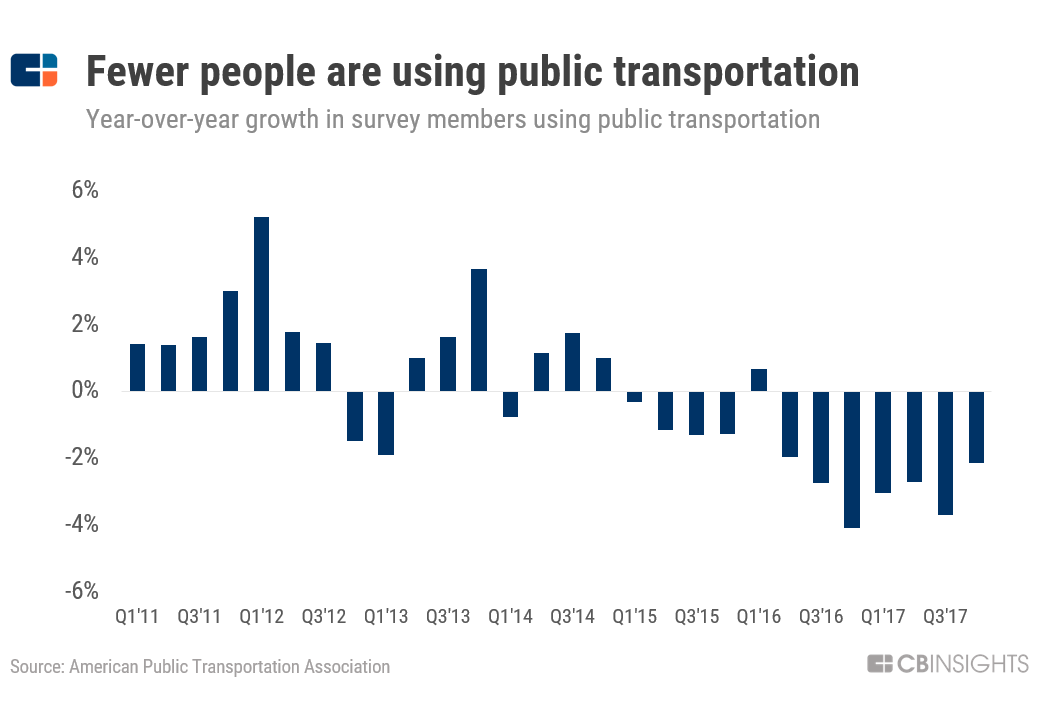 How Shared Cars, Bikes, & Scooters Are Reshaping Transportation And