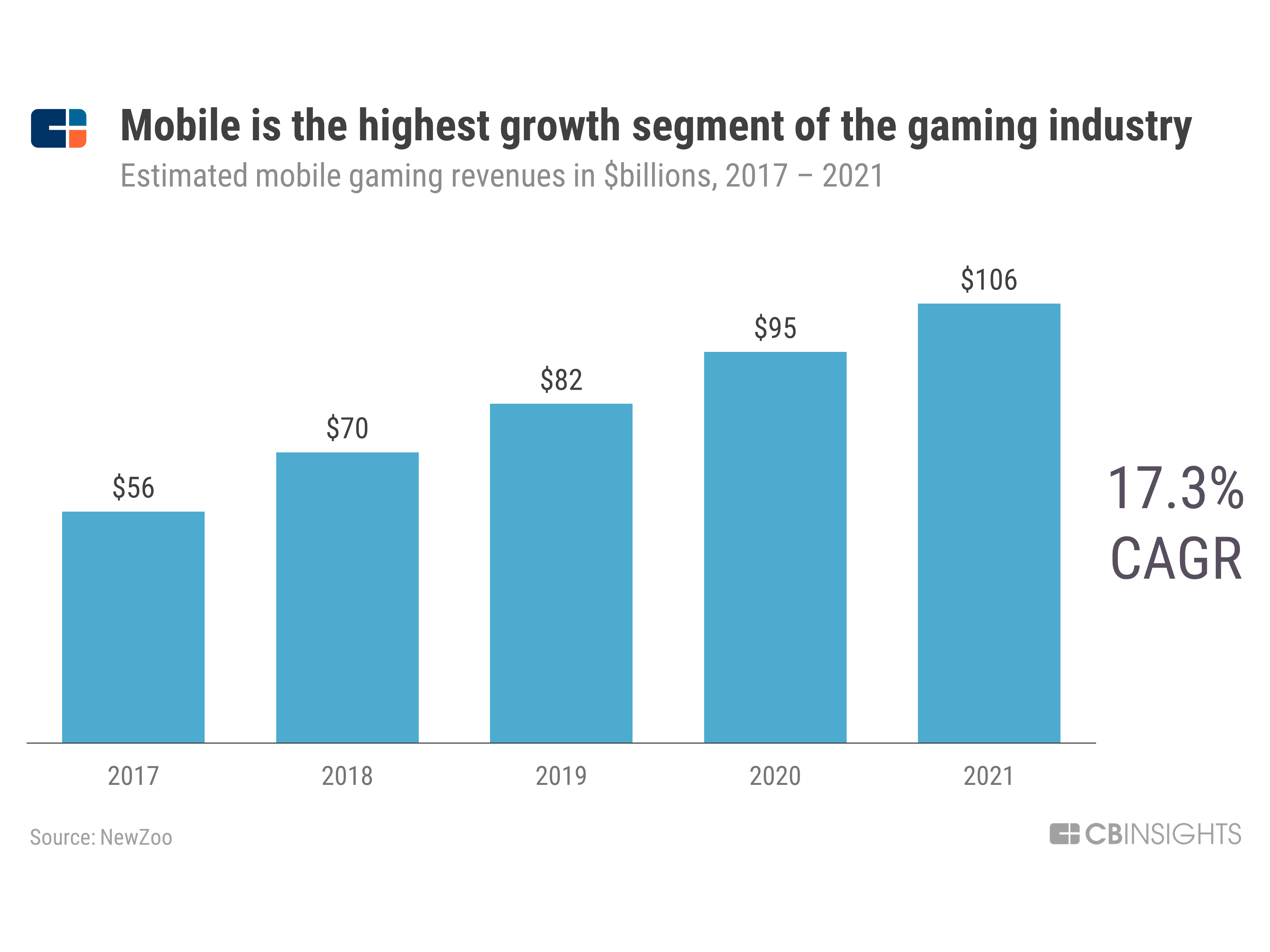 The $120B Gaming Industry Is Being Built On The Backs Of These Two