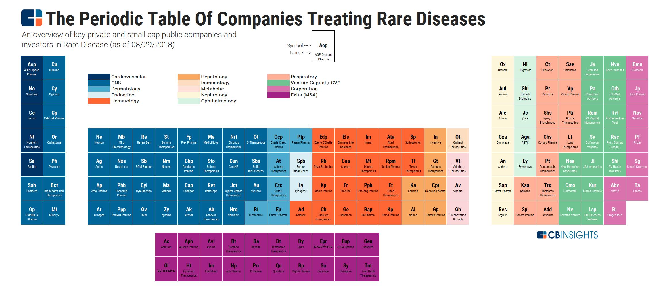 Periodic Table Of Rare Disease Treatment: 100+ Companies