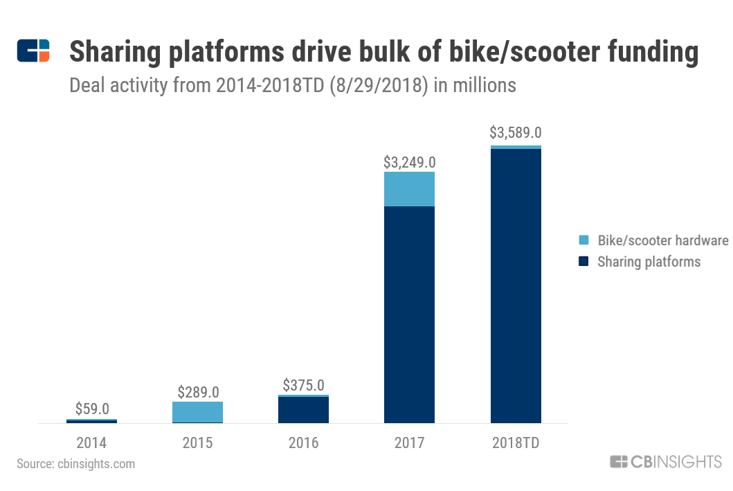 How Shared Cars, Bikes, & Scooters Are Reshaping
