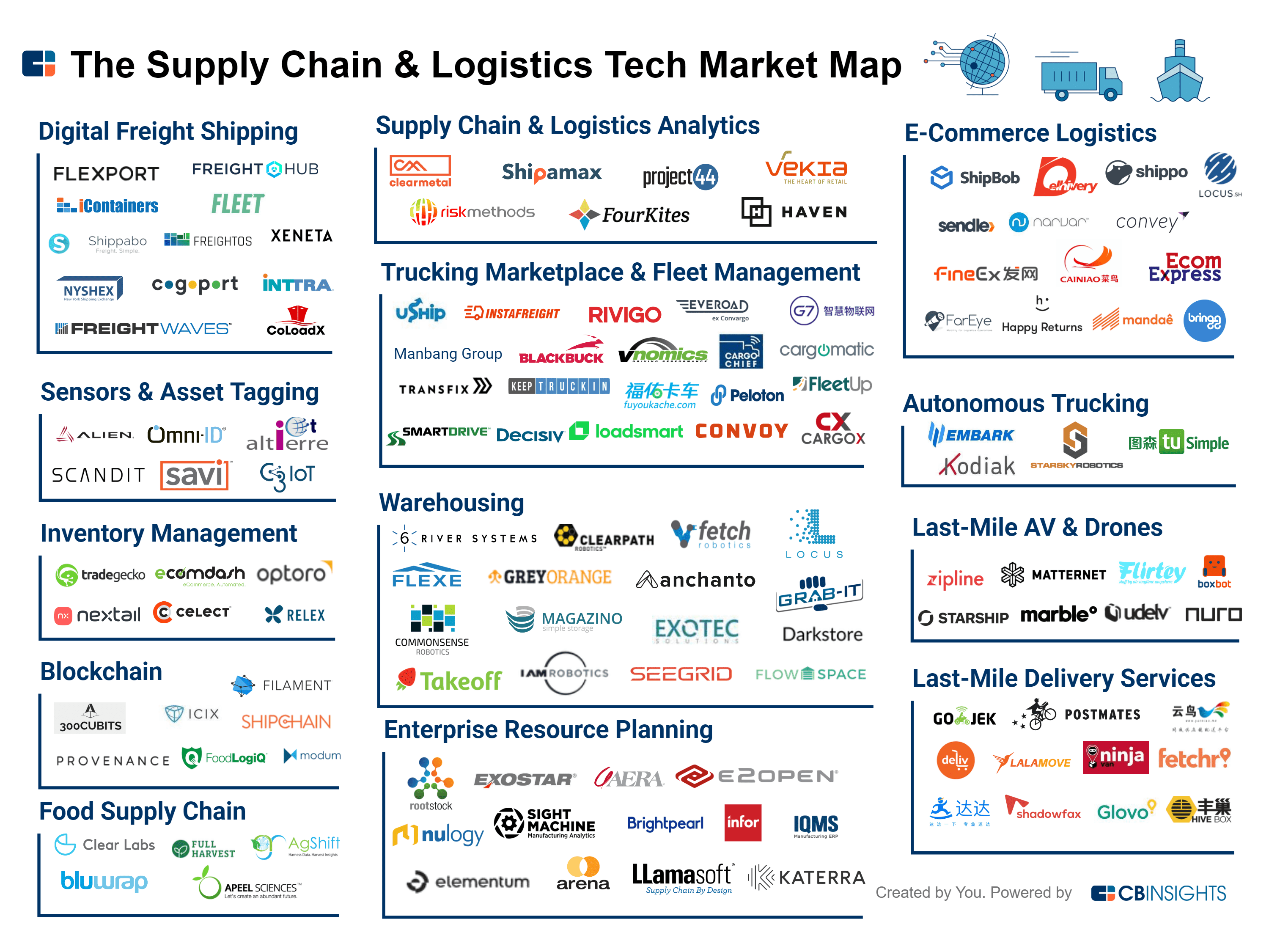 From Tracking Food To Last-Mile Delivery, 125+ Startups Disrupting The Supply Chain & Logistics Industry