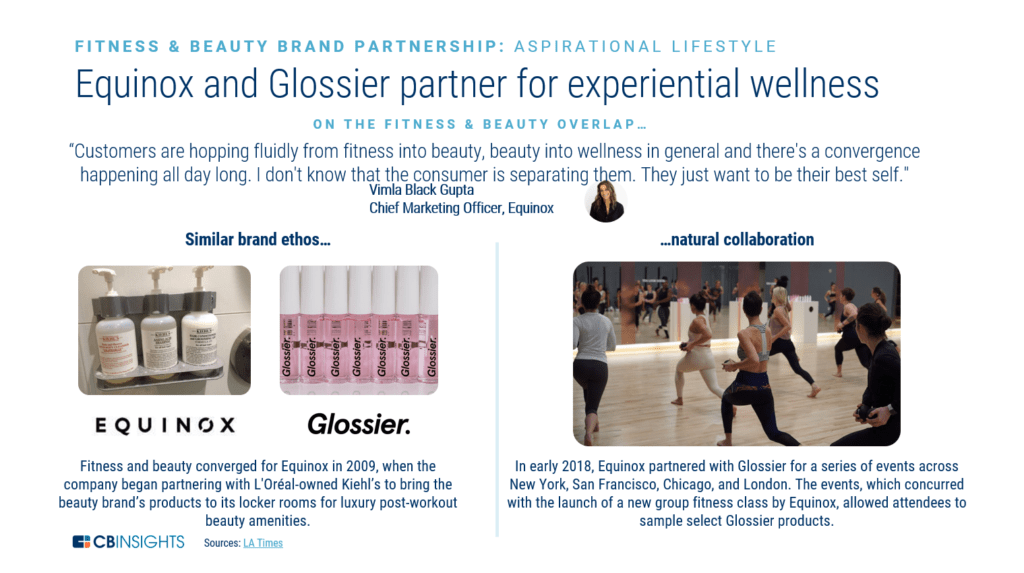 Image result for glossier equinox cb insights