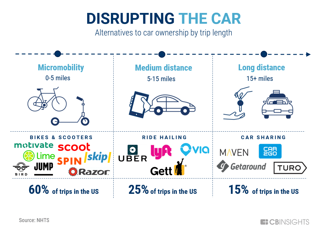 Disrupting The Car: How Shared Cars, Bikes, & Scooters Are Reshaping Transportation And Cannibalizing Car Ownership