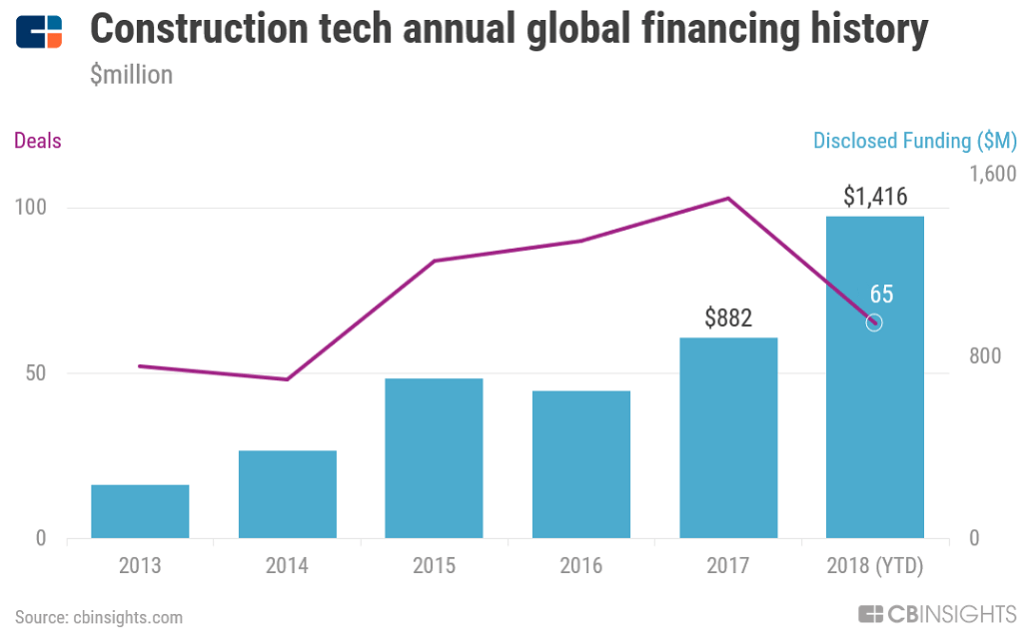 Construction Tech Financing Continues Its Record Run