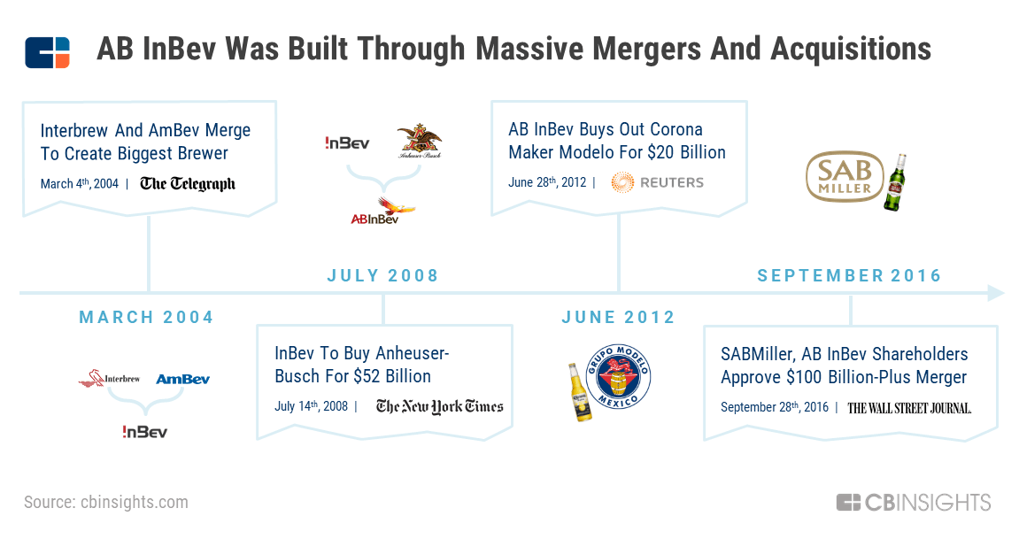 List Of Recent Mergers And Acquisitions 2020.How The World S Largest Brewer Could Reshape The Entire