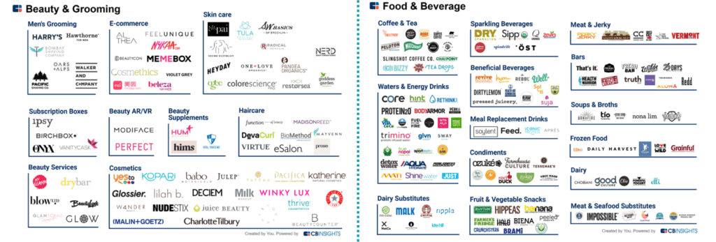 Research Briefing: Disrupting the CPG Industry