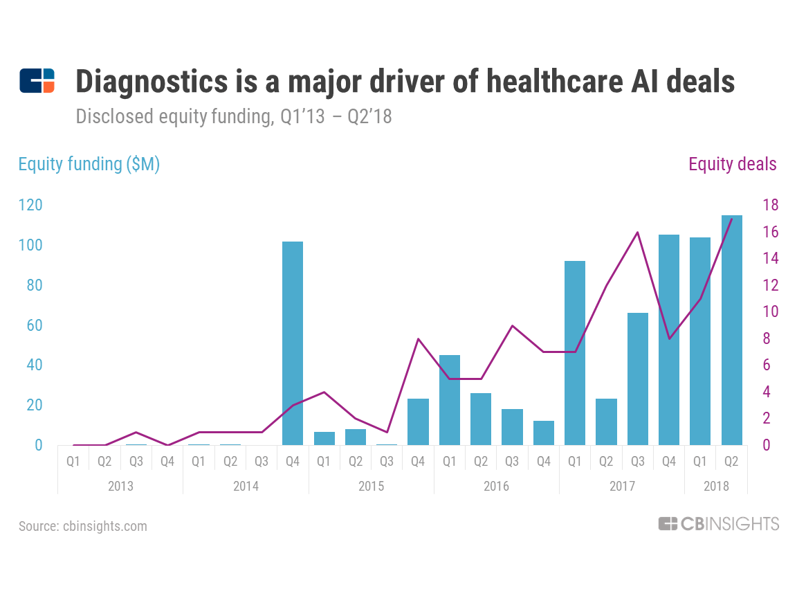 Despite Dearth Of Data Firms Sell Brain >> The Ai Industry Series Top Healthcare Ai Trends To Watch