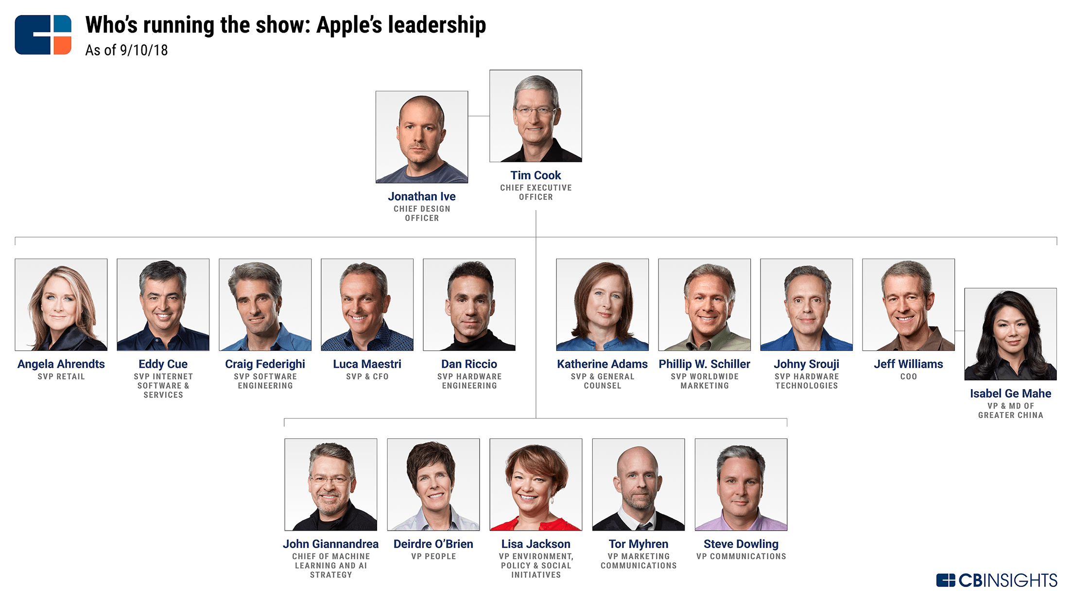 Apple Strategy Teardown: Where the World's Most Valuable Company