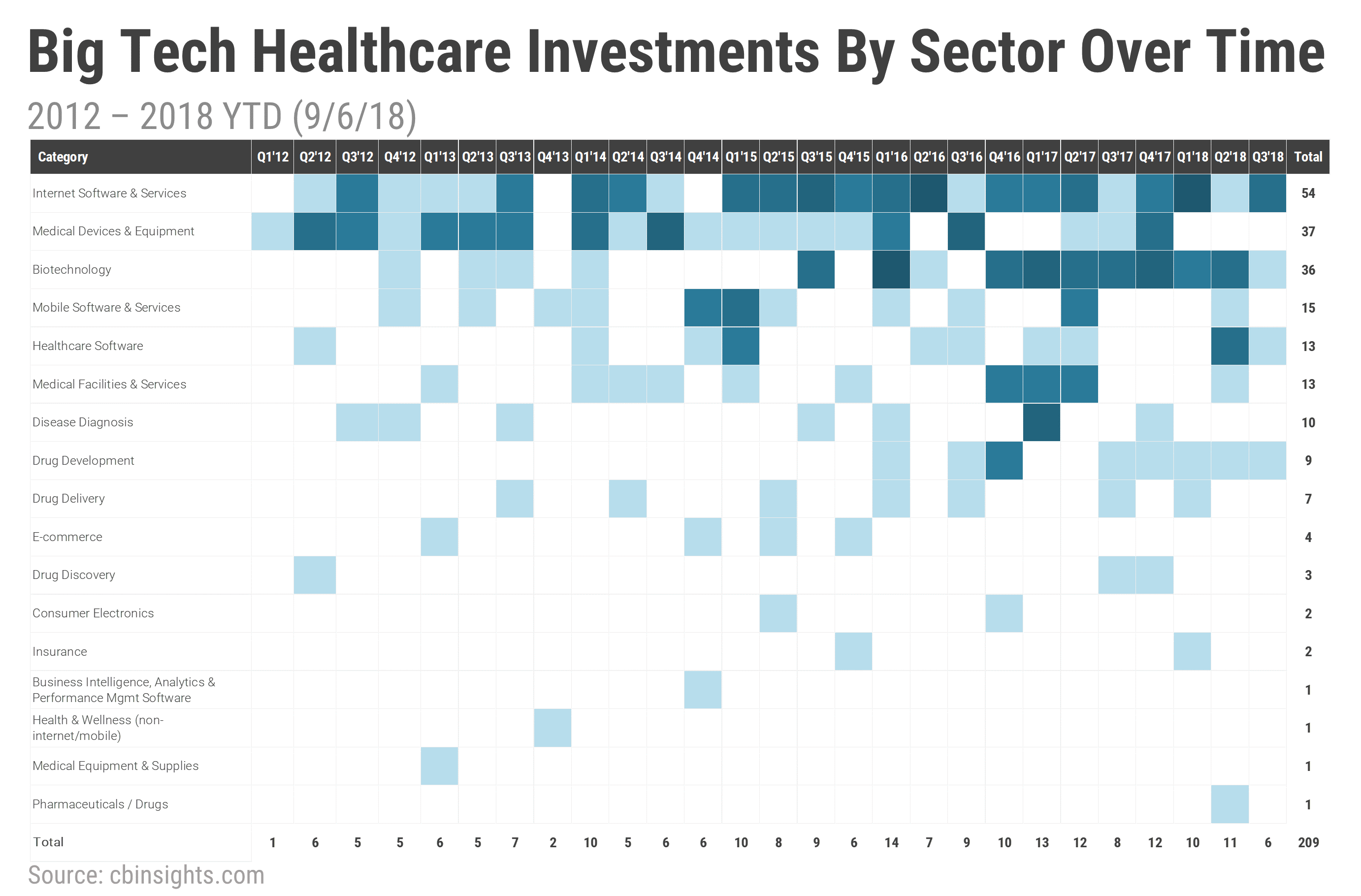 Where Big Tech Is Placing Bets In Healthcare