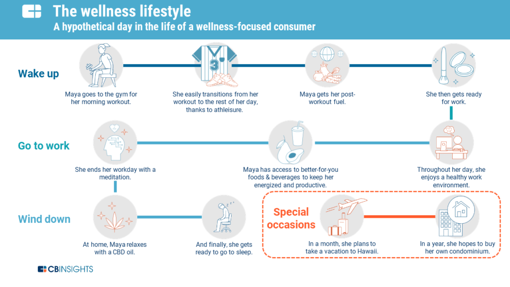 Sun-Up To Sun-Down: How The Wellness Economy Is Affecting