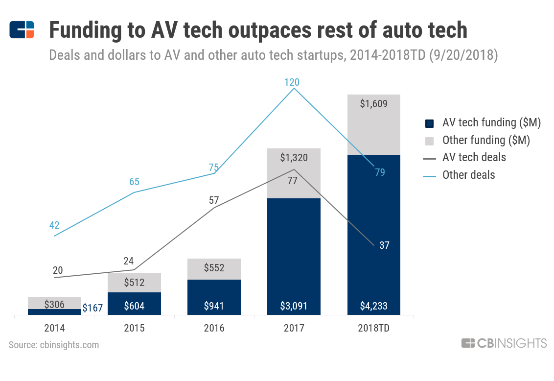 Taking The Wheel: Autonomous Vehicle Tech Grabs Majority Of