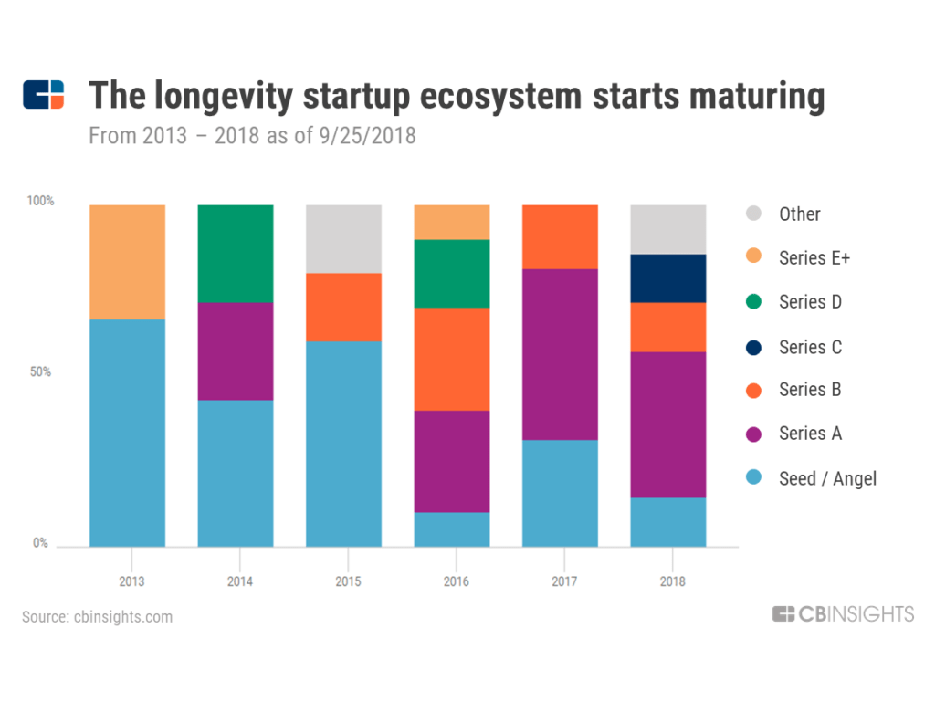 deal stage longevity