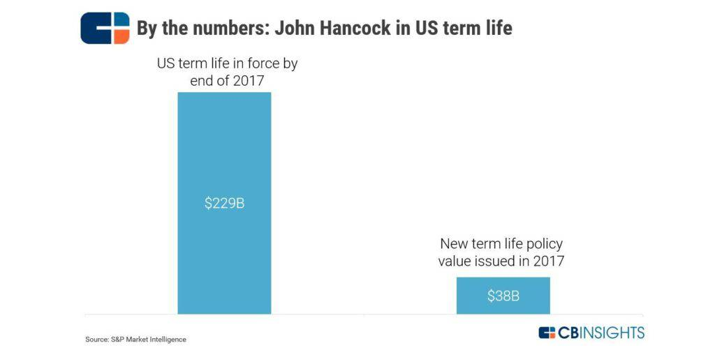 Why Is John Hancock Selling Only Interactive Life Insurance