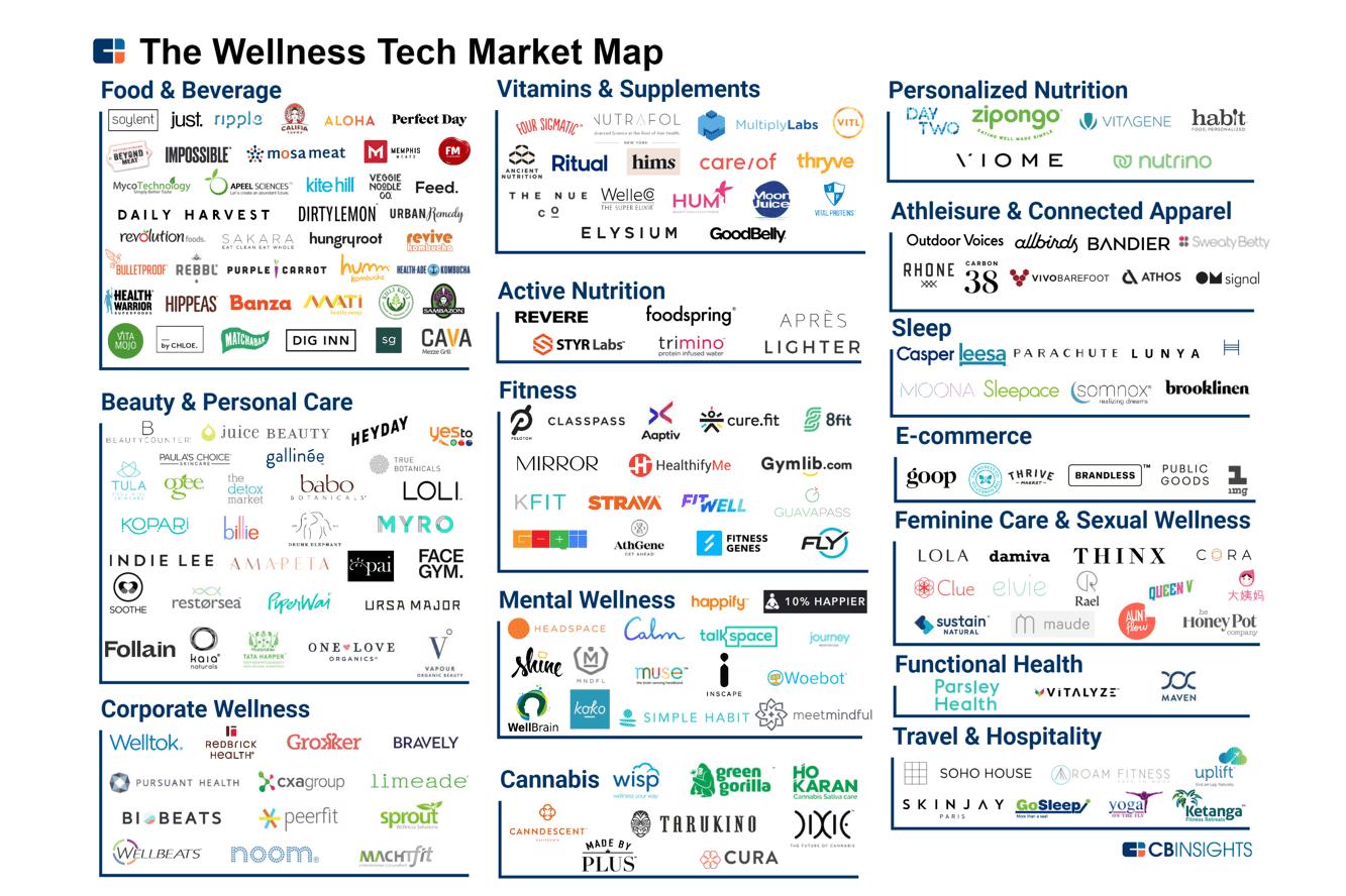 wellness tech market map