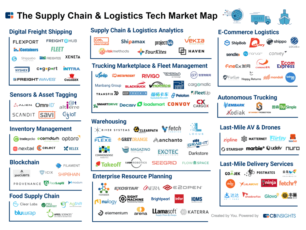 Know Your Industries: 100+ Market Maps Covering Fintech, CPG