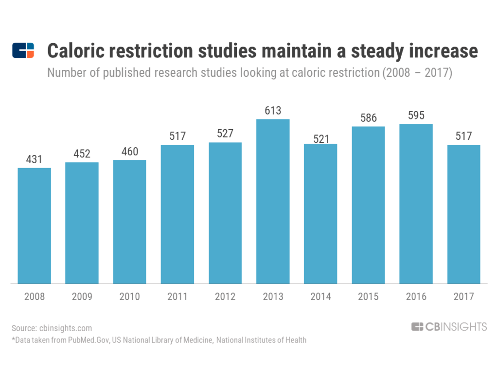 caloric restriction studies graph