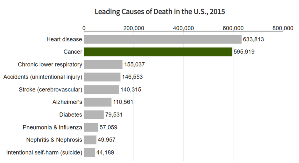 causes of death cancer chart