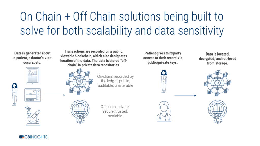 on chain and off chain solutions being built to solve for scalability and data sensitivity
