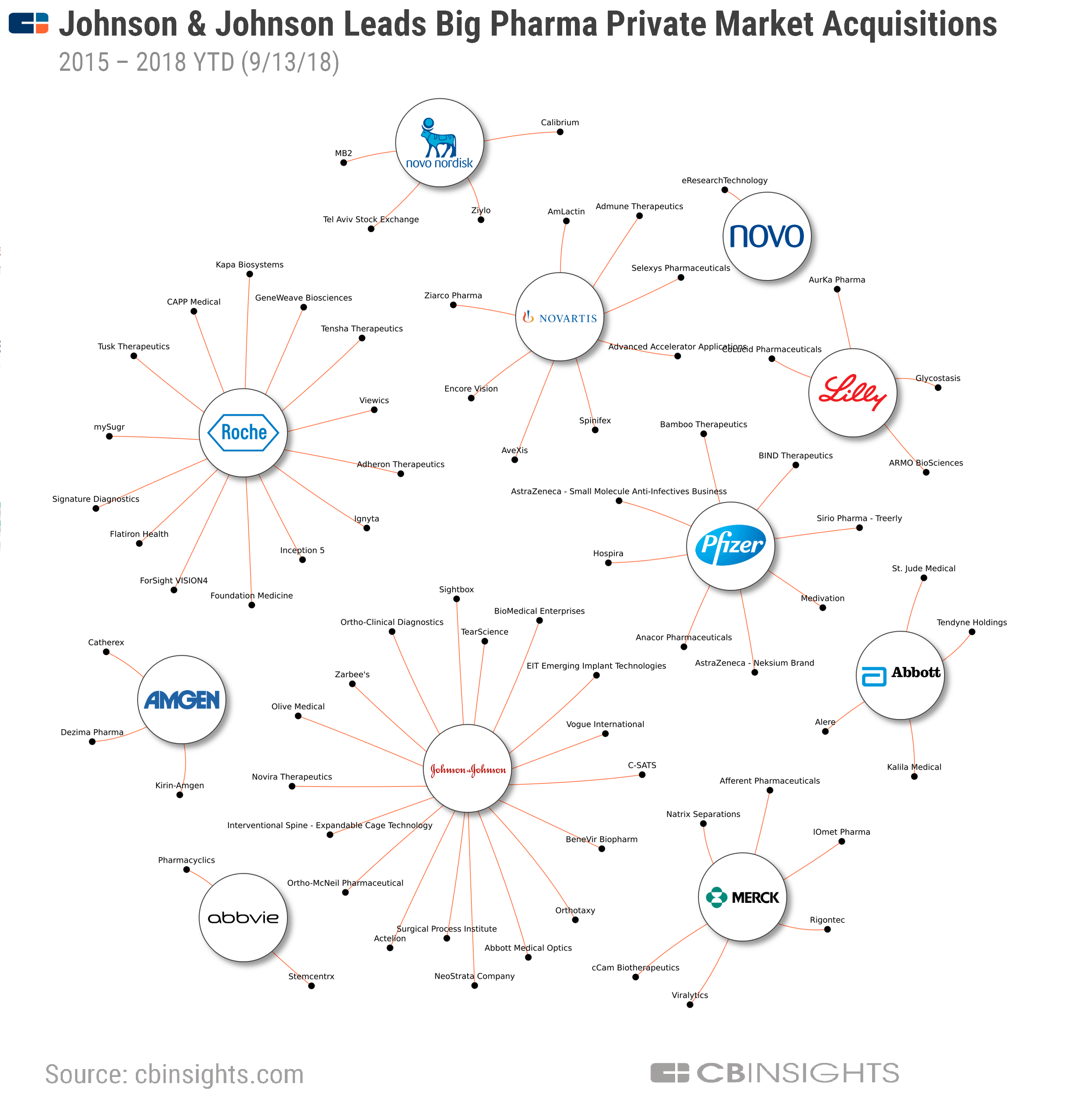 Of The Corporates Listed Johnson Is Most Acquisitive Company With 16 Deals Across Time Period Similar To Its Investment Strategy