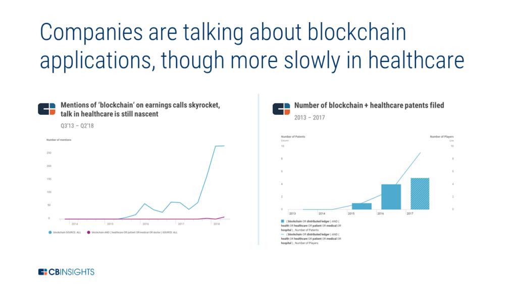 blockchain healthcare earnings transcripts patents