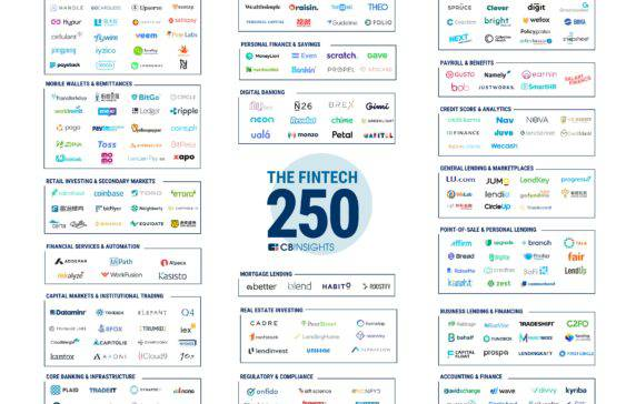The Fintech 250: The Top Fintech Startups Of 2018