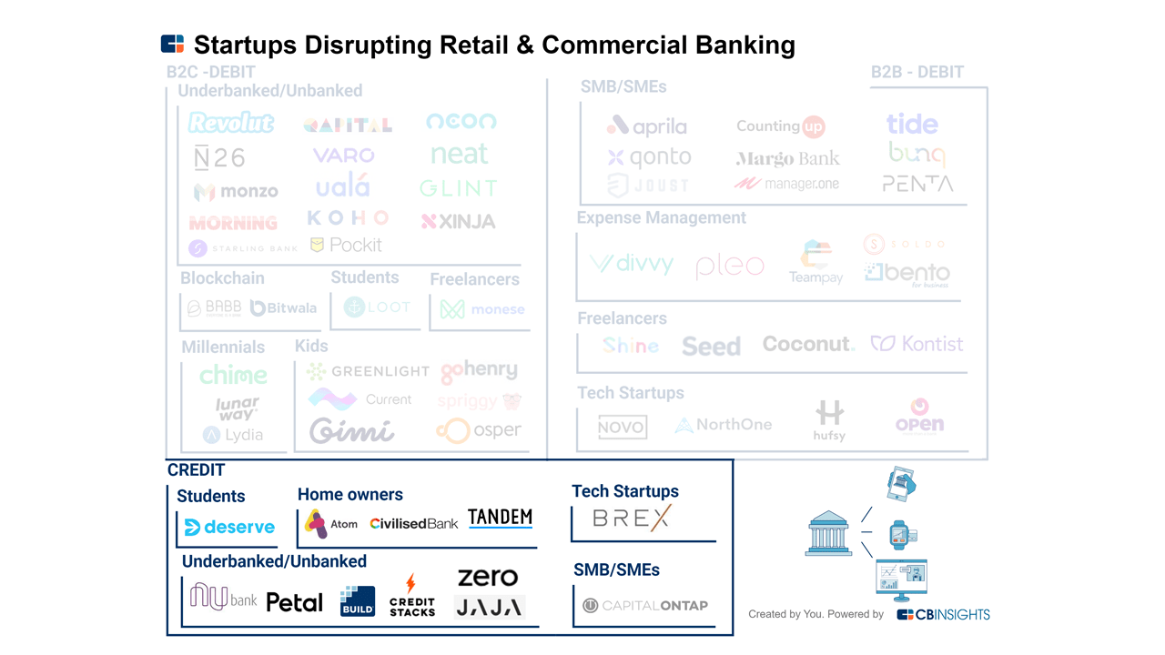 How 60+ Startups Are Disrupting Retail And Commercial