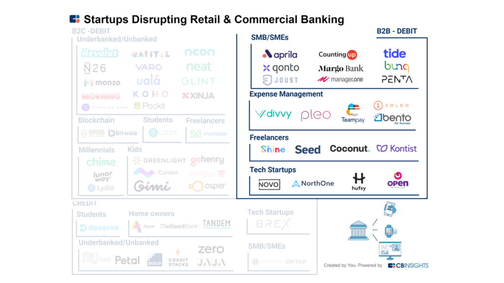How 60 Startups Are Disrupting Retail And Commercial