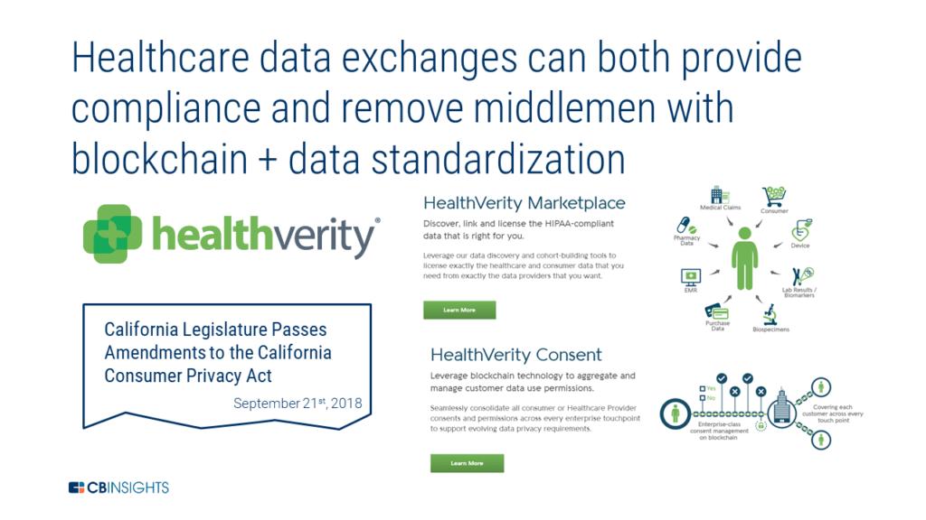 healthcare data exchanges